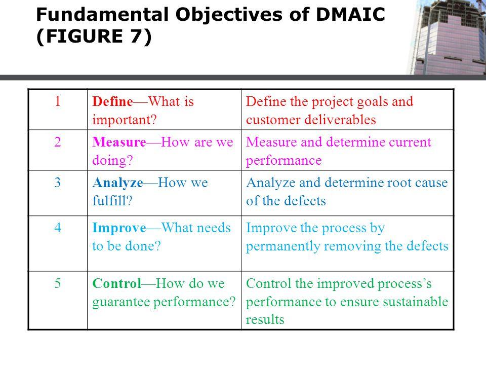 Fundamental Objectives of DMAIC (FIGURE 7)