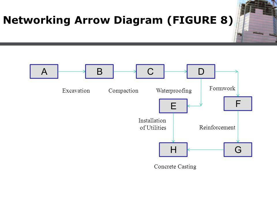 Networking Arrow Diagram (FIGURE 8)