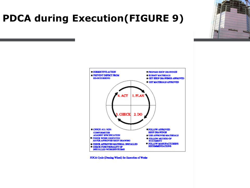 PDCA during Execution(FIGURE 9)