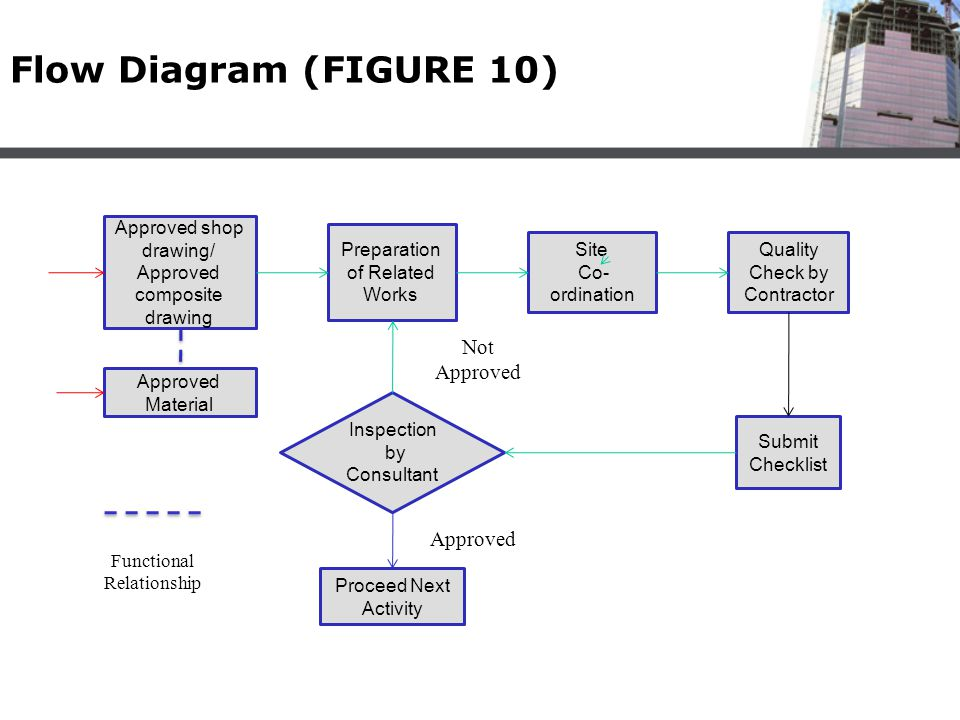 Flow Diagram (FIGURE 10) Not Approved Approved Approved shop drawing/