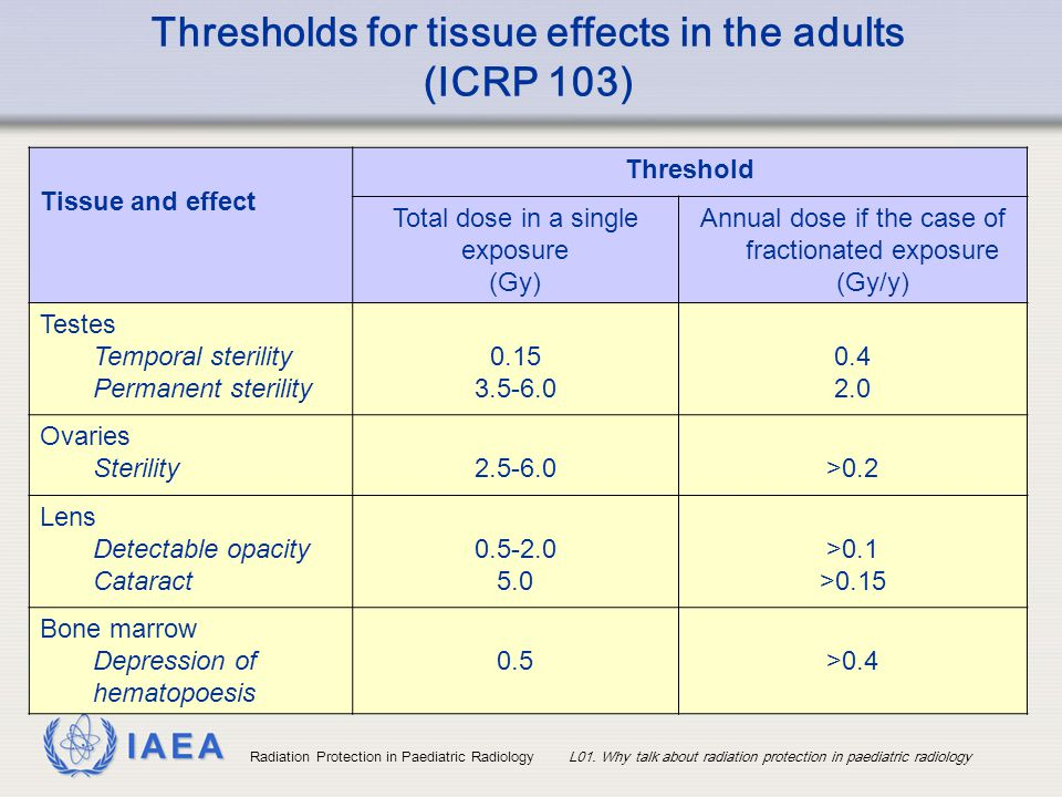 Thresholds for tissue effects in the adults (ICRP 103)