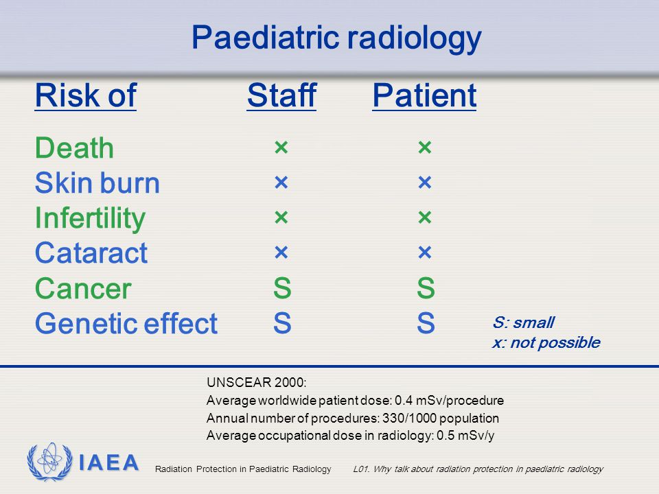 Paediatric radiology Risk of Staff Patient Death Skin burn Infertility