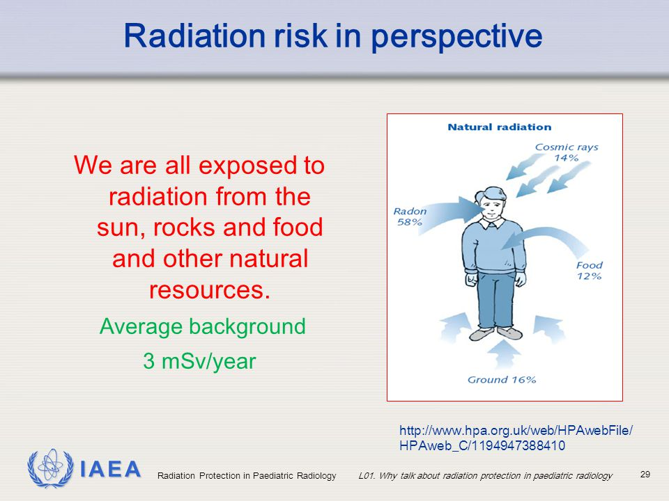 Radiation risk in perspective