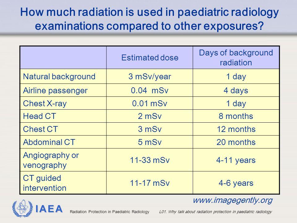 Days of background radiation