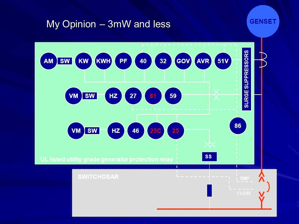 My Opinion – 3mW and less GENSET AM SW VM KW KWH PF 40 32 GOV AVR 51V