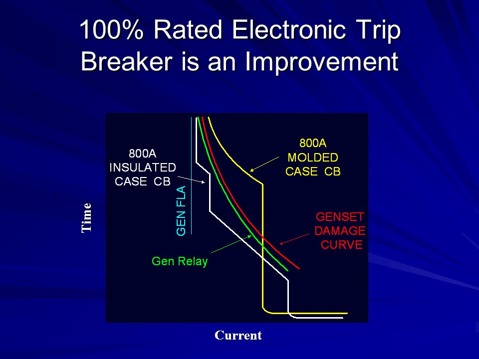 100% Rated Electronic Trip Breaker is an Improvement