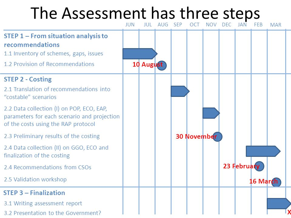 The Assessment has three steps