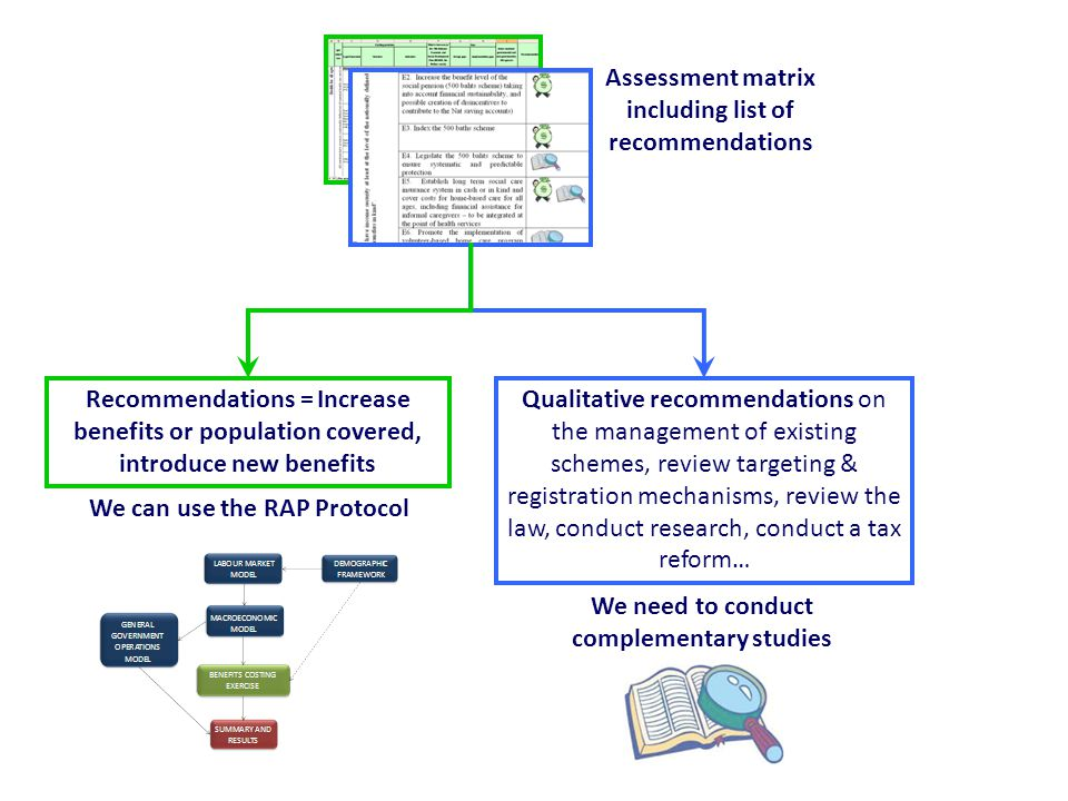 Assessment matrix including list of recommendations