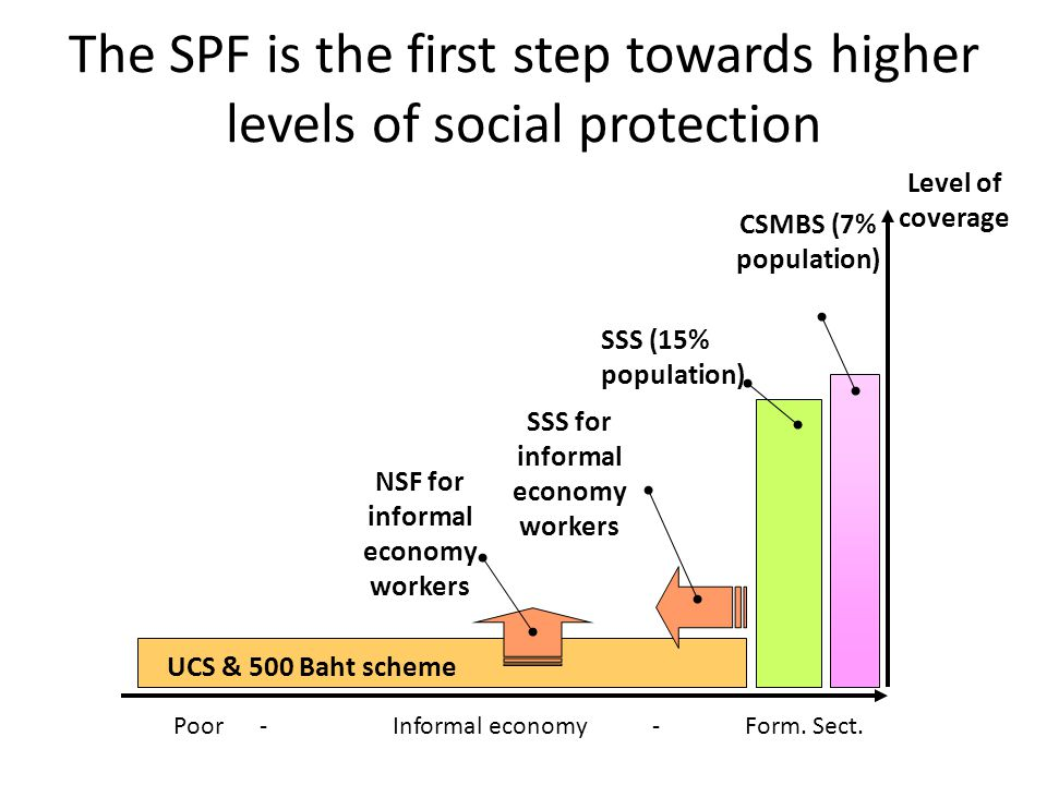 SSS for informal economy workers NSF for informal economy workers