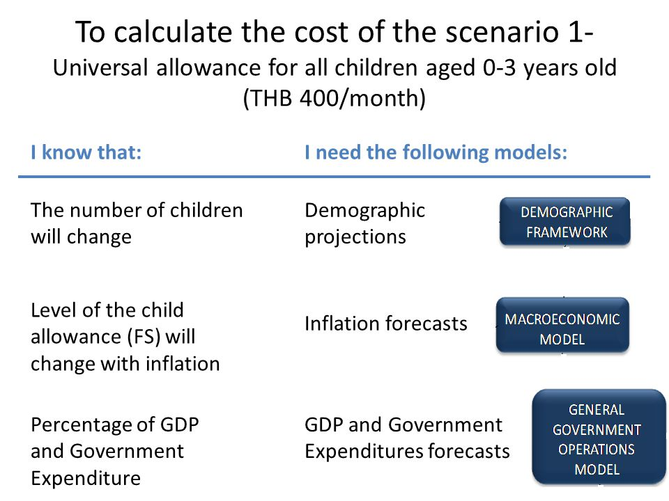 To calculate the cost of the scenario 1- Universal allowance for all children aged 0-3 years old (THB 400/month)