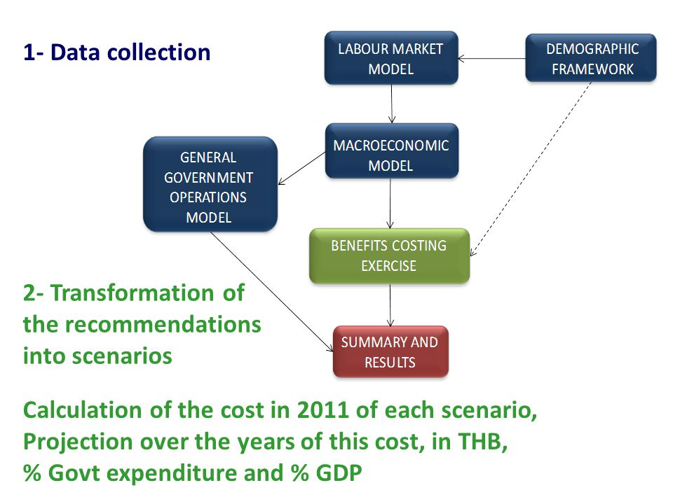 1- Data collection 2- Transformation of the recommendations into scenarios. Calculation of the cost in 2011 of each scenario,