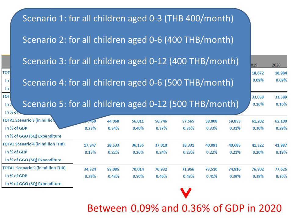Scenarios and results – Children Universal allowance for all children