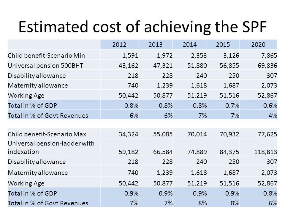 Estimated cost of achieving the SPF
