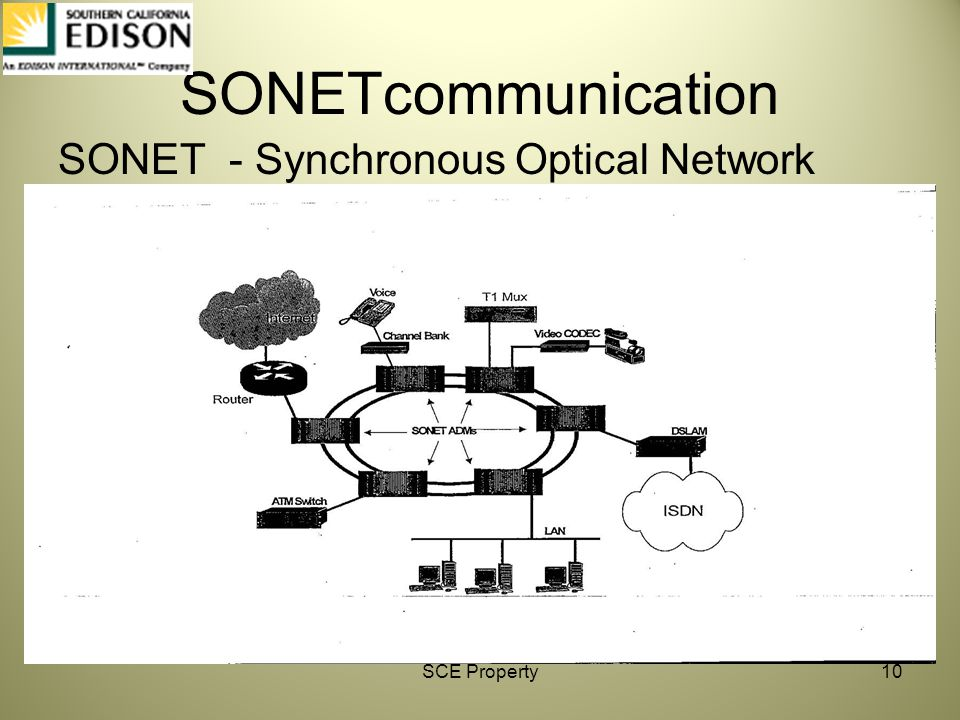 SONETcommunication SONET - Synchronous Optical Network SCE Property