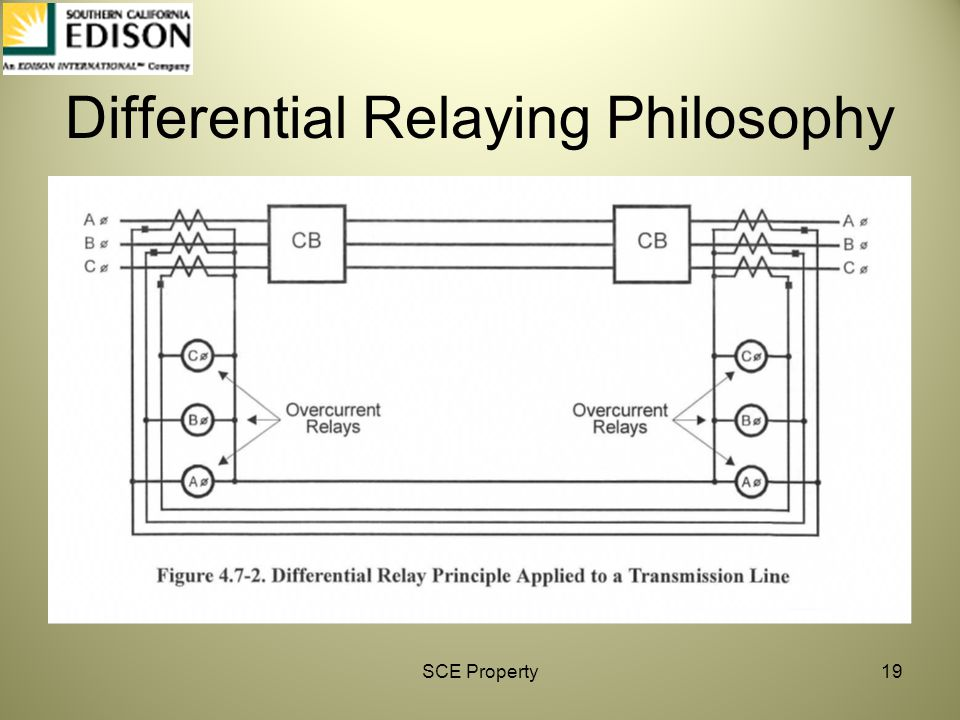 Differential Relaying Philosophy
