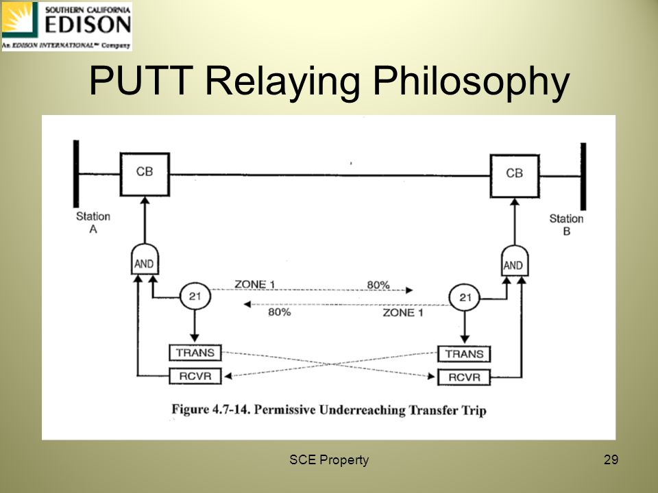 PUTT Relaying Philosophy