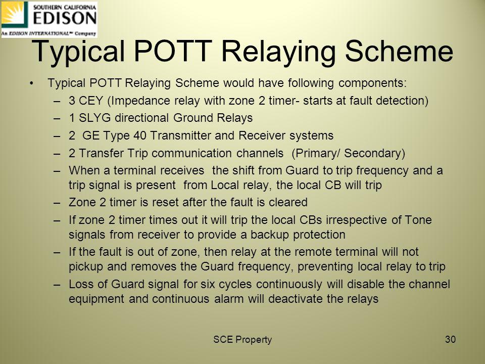 Typical POTT Relaying Scheme