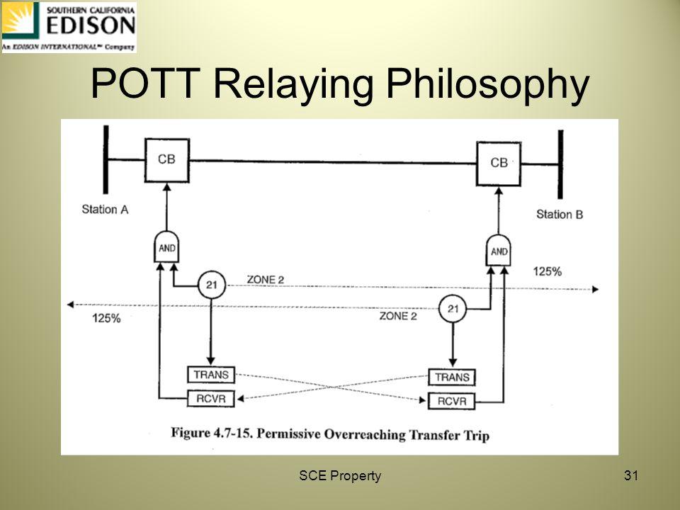 POTT Relaying Philosophy