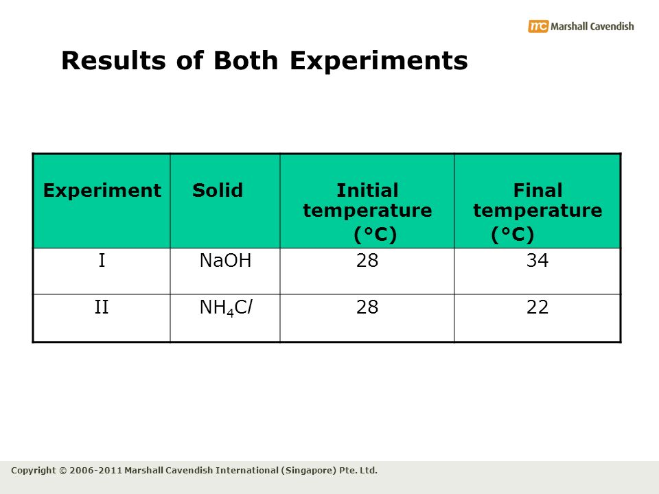 Results of Both Experiments