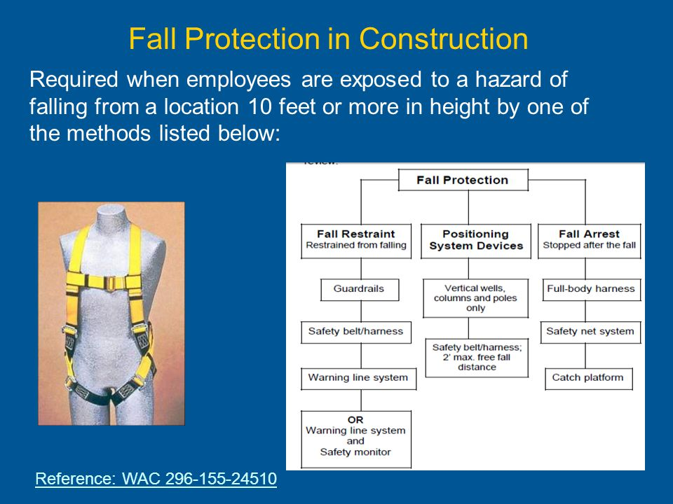An Overview Of Washington State Requirements Ppt Download