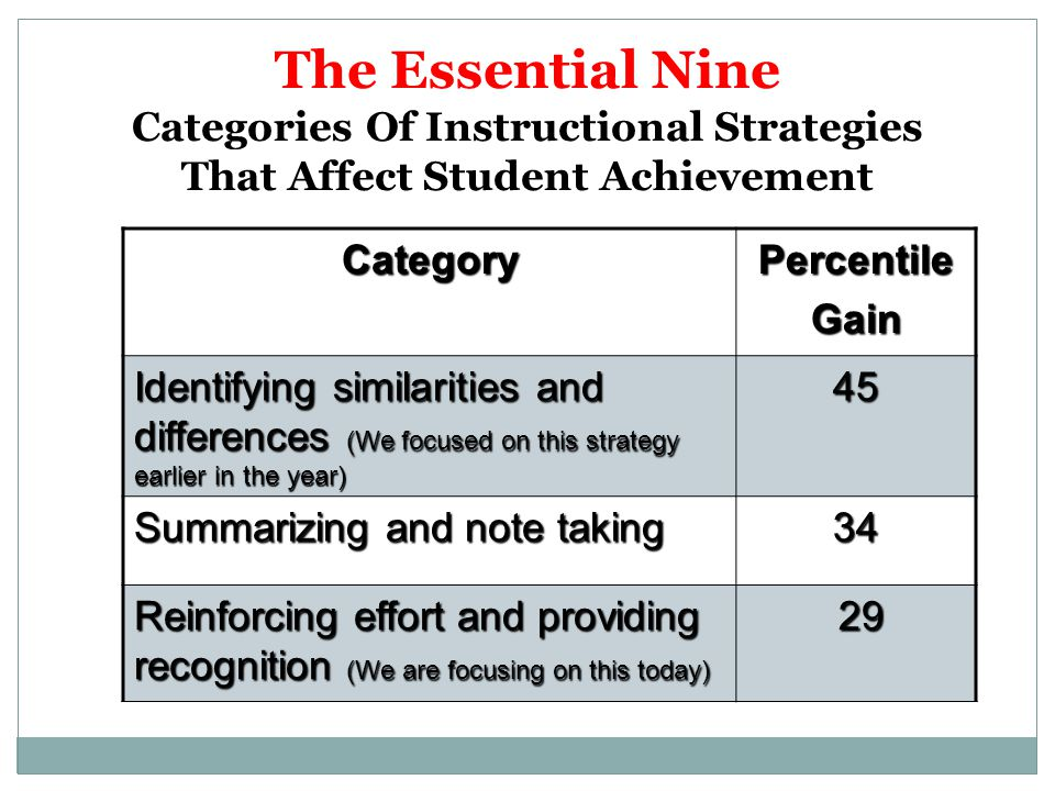 The Essential Nine Categories Of Instructional Strategies That Affect Student Achievement