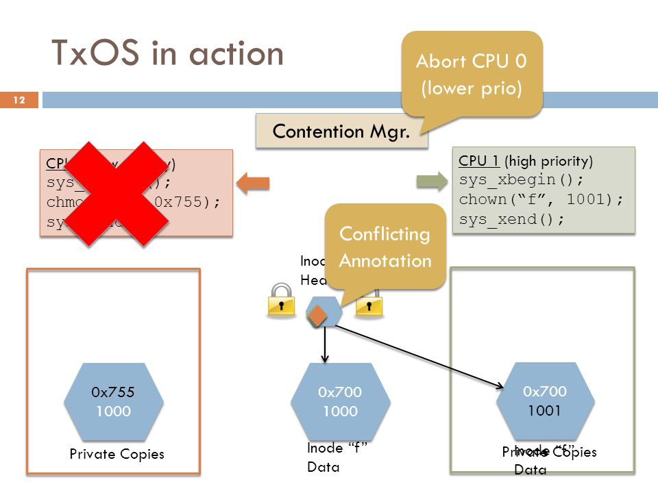 TxOS in action Abort CPU 0 (lower prio) Contention Mgr. Conflicting