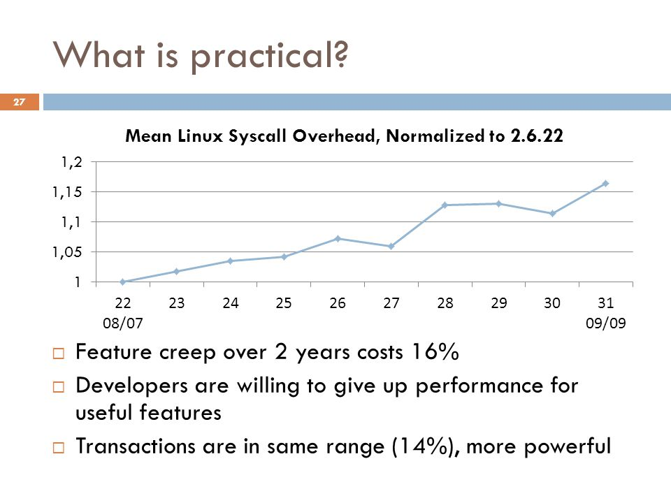 What is practical Feature creep over 2 years costs 16%