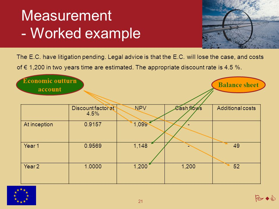Measurement - Worked example
