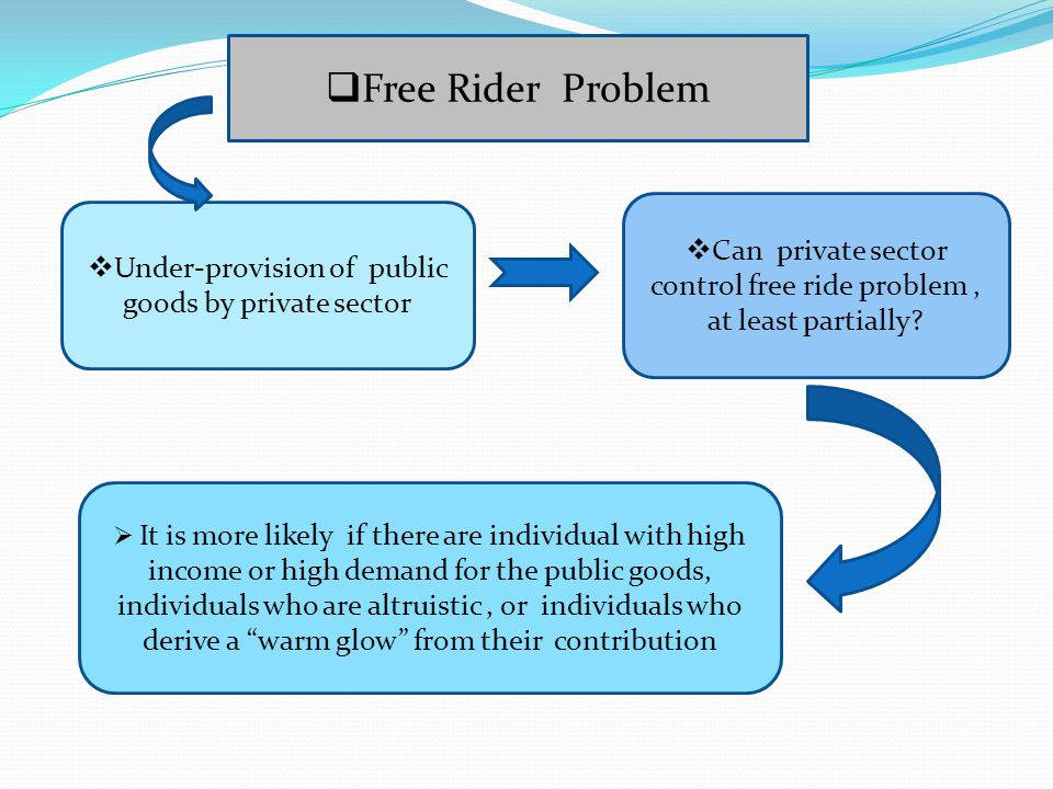 Free Rider Problem Can private sector control free ride problem , at least partially Under-provision of public goods by private sector.