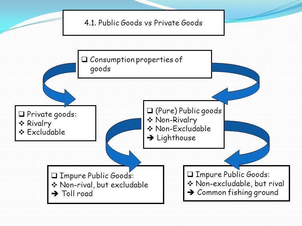4.1. Public Goods vs Private Goods