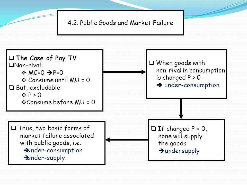 4.2. Public Goods and Market Failure