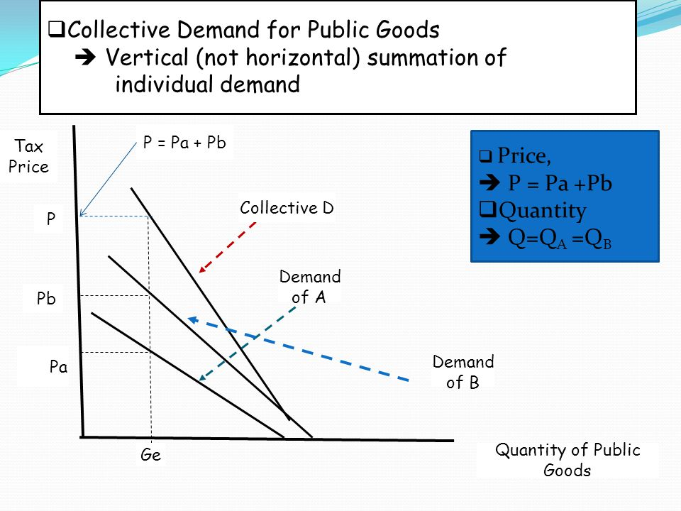 Collective Demand for Public Goods