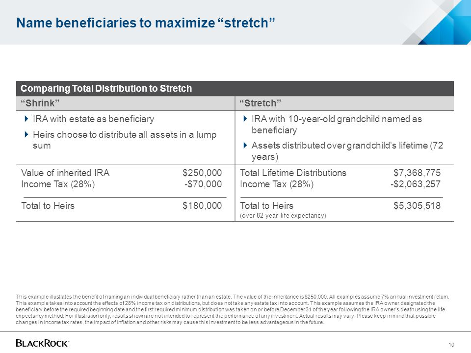 Name beneficiaries to maximize stretch