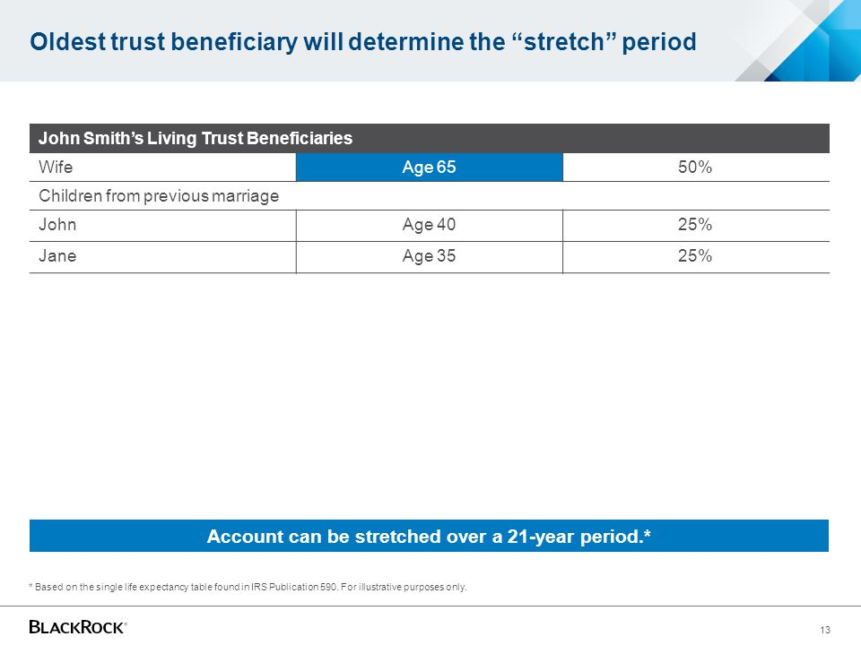 Oldest trust beneficiary will determine the stretch period