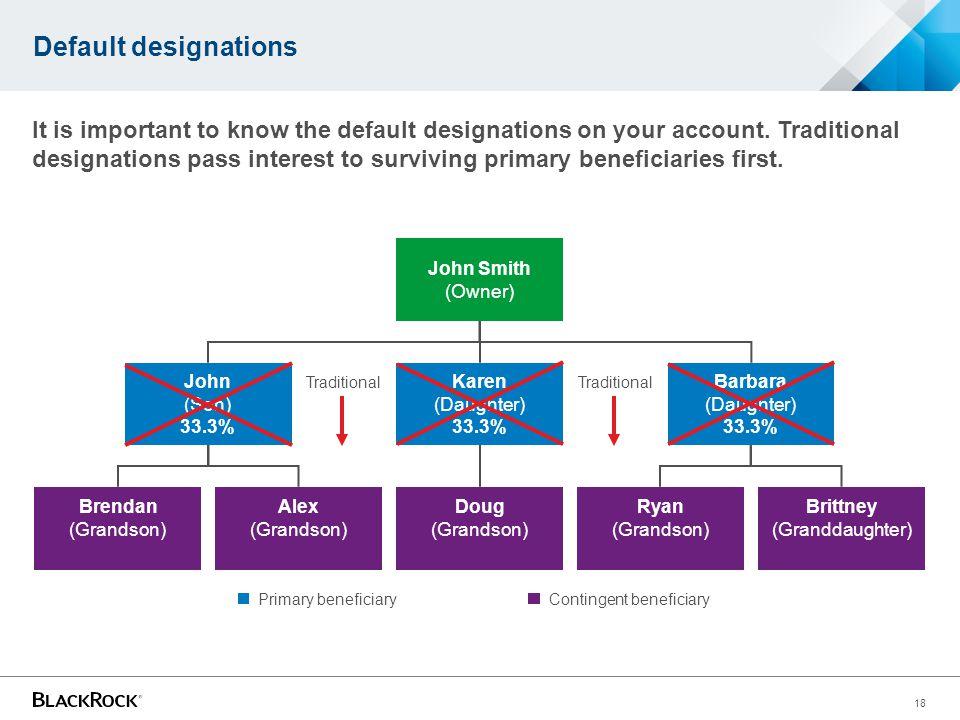 Default designations