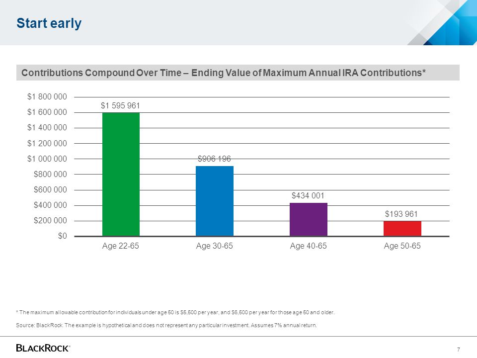 Start early Contributions Compound Over Time – Ending Value of Maximum Annual IRA Contributions*