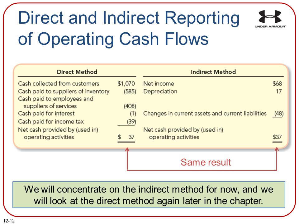 how to prepare a cash flow statement using direct method