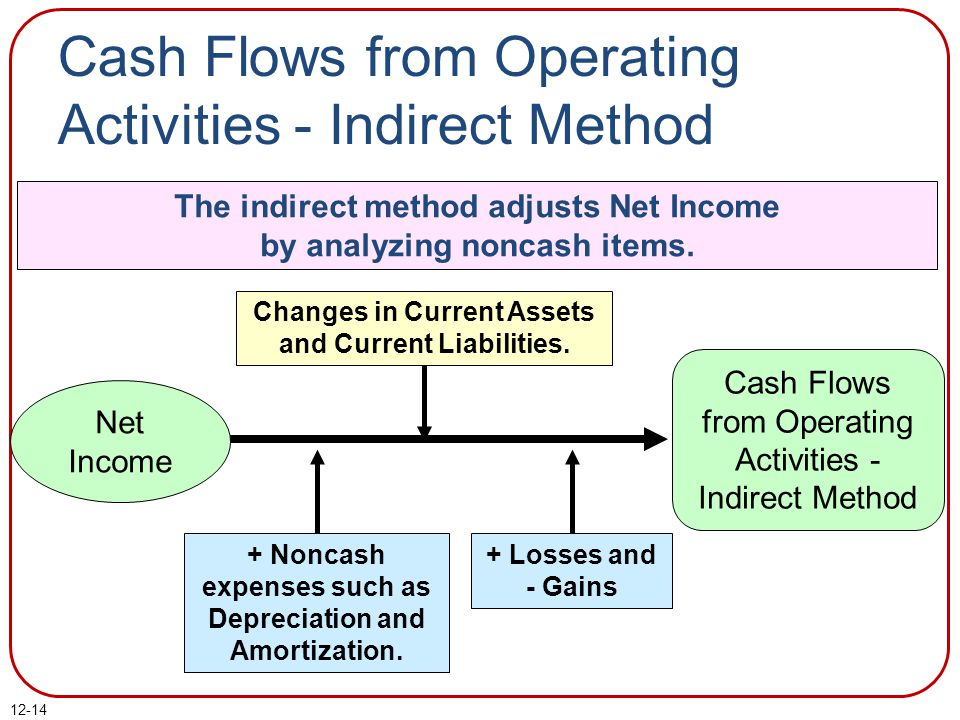 Cash Flows from Operating Activities - Indirect Method