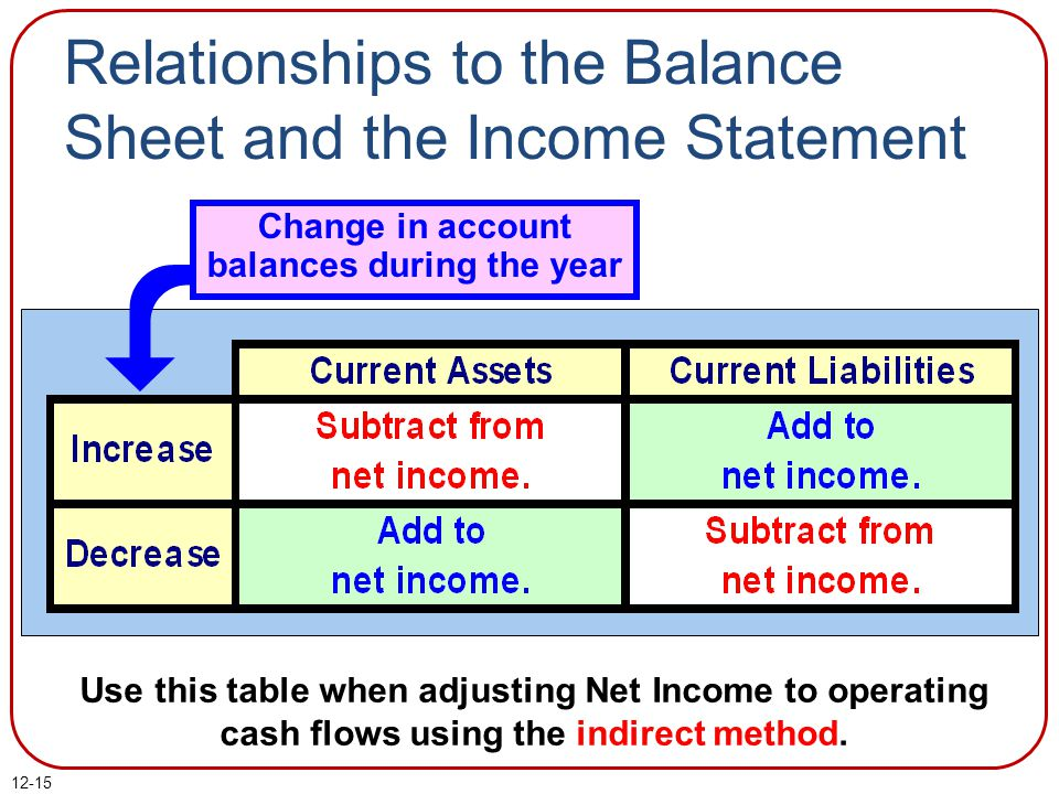 Relationships to the Balance Sheet and the Income Statement