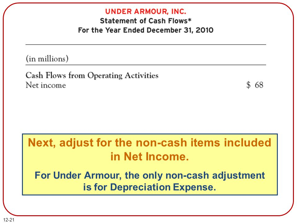 Next, adjust for the non-cash items included in Net Income.