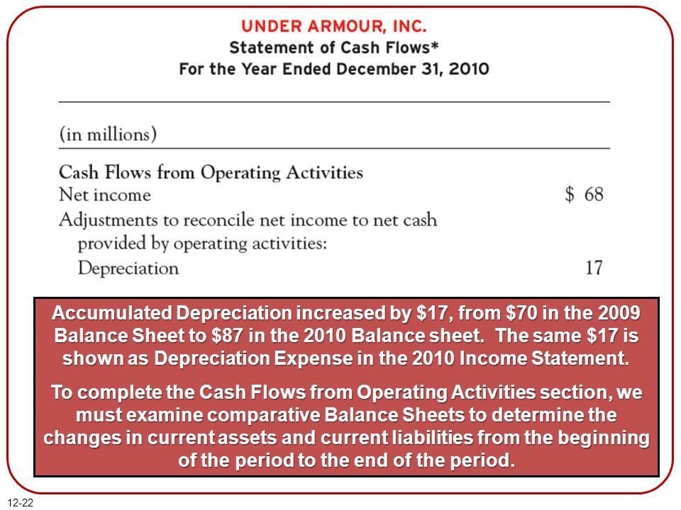 Accumulated Depreciation increased by $17, from $70 in the 2009 Balance Sheet to $87 in the 2010 Balance sheet. The same $17 is shown as Depreciation Expense in the 2010 Income Statement.