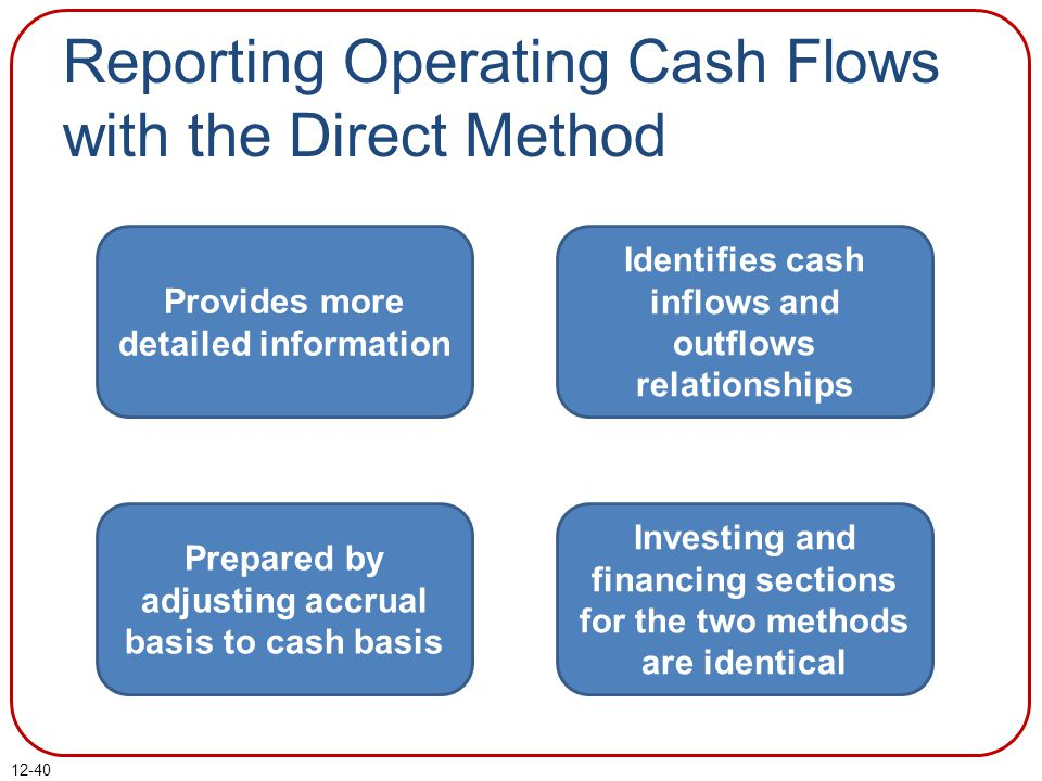 Reporting Operating Cash Flows with the Direct Method