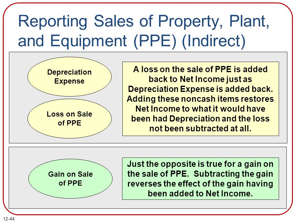 Reporting Sales of Property, Plant, and Equipment (PPE) (Indirect)