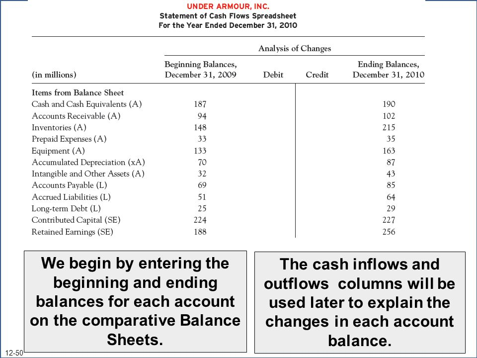 We begin by entering the beginning and ending balances for each account on the comparative Balance Sheet. The cash inflows and outflows columns will be used next to explain the increase or decrease in each account balance.