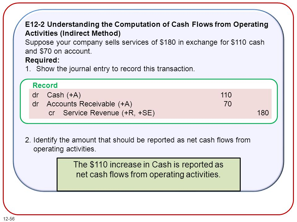 E12-2 Understanding the Computation of Cash Flows from Operating Activities (Indirect Method)