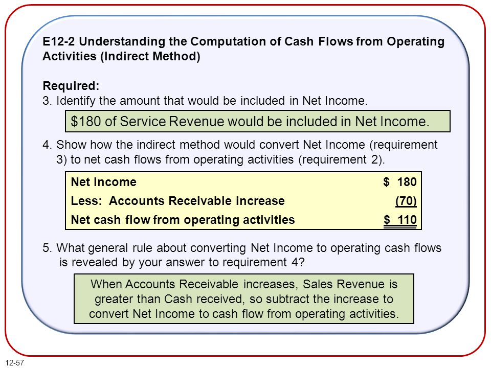 $180 of Service Revenue would be included in Net Income.