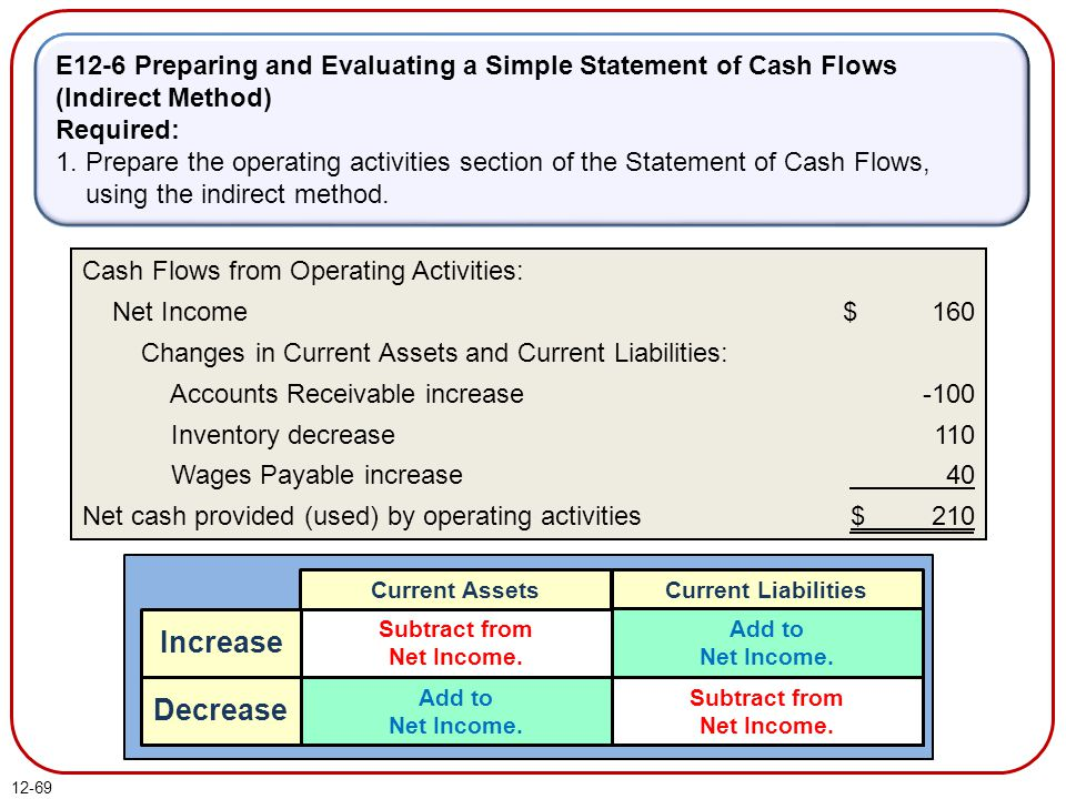 E12-6 Preparing and Evaluating a Simple Statement of Cash Flows