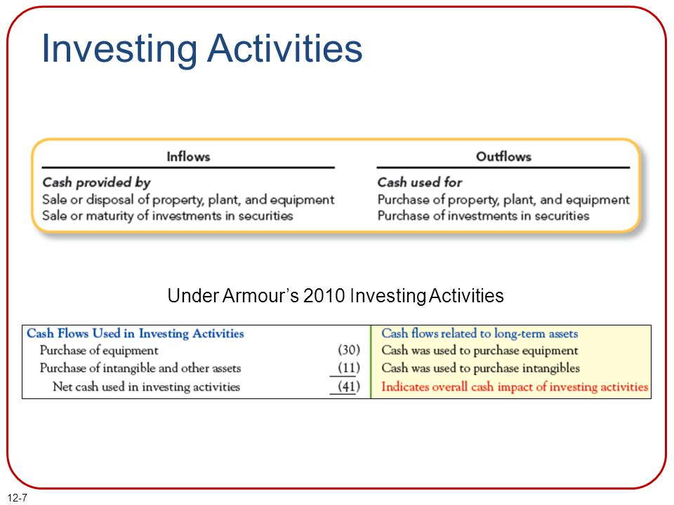 Under Armour's 2010 Investing Activities