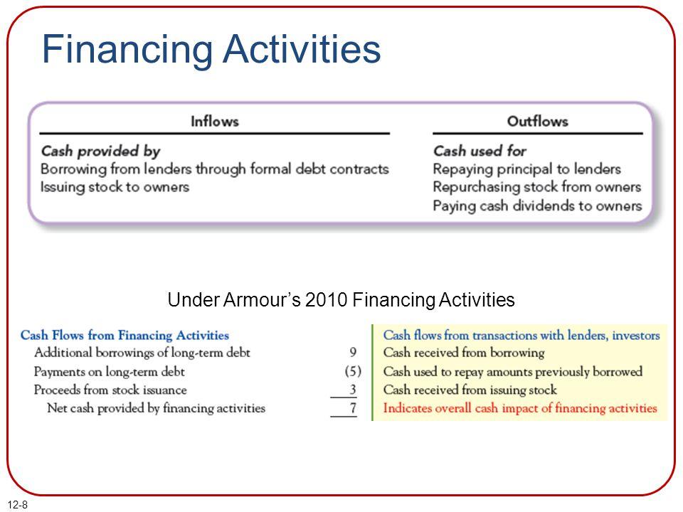 Under Armour's 2010 Financing Activities