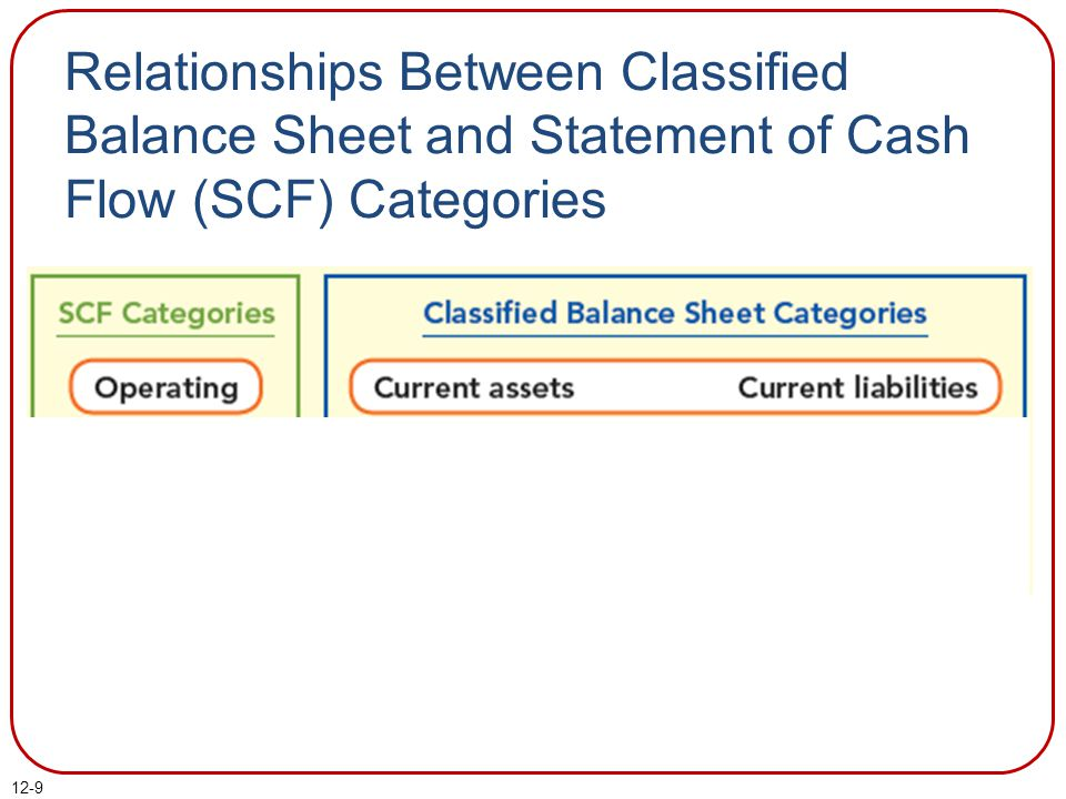 Relationships Between Classified Balance Sheet and Statement of Cash Flow (SCF) Categories